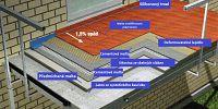Systém pro hydroizolaci a lepení keramiky na balkónech a terasách