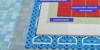 Systém pro lepení na vytápěné podlahy